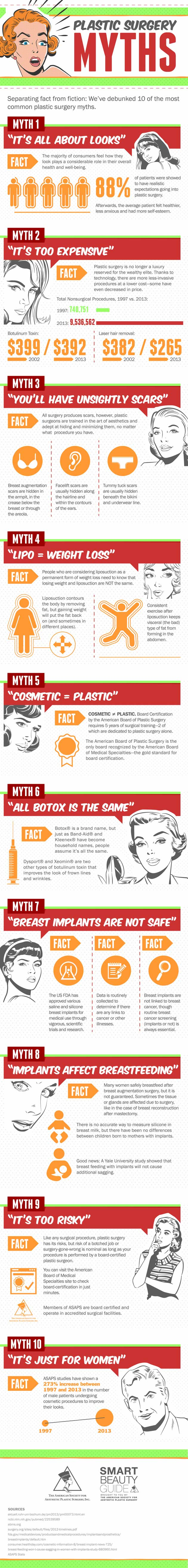 infographic about Top Plastic Surgery Myths, Fact vs. Fiction