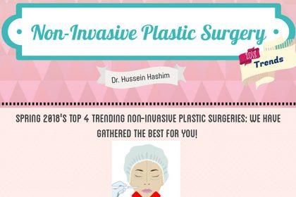 Les chirurgies plastiques non invasives au printemps 2018 par Dr Hussein Hashim